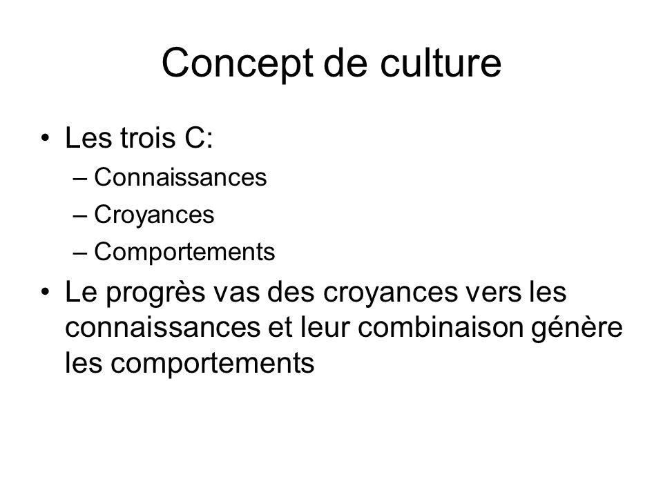 Concept de culture Les trois C: –Connaissances –Croyances –Comportements Le progrès vas des croyances vers les connaissances et leur combinaison génèr