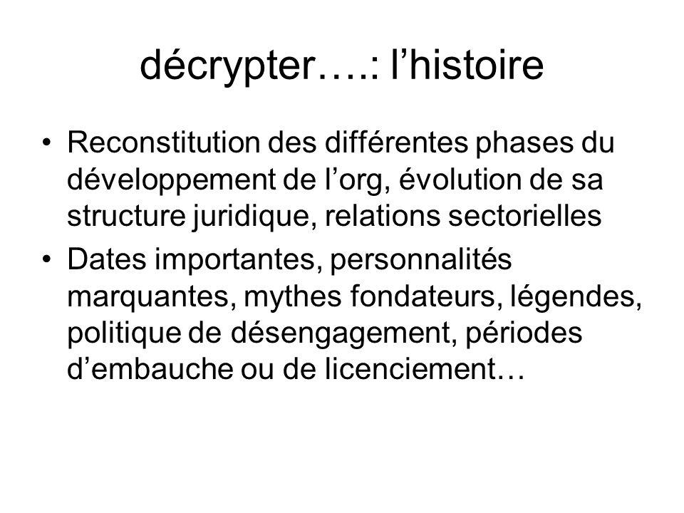 décrypter….: lhistoire Reconstitution des différentes phases du développement de lorg, évolution de sa structure juridique, relations sectorielles Dat
