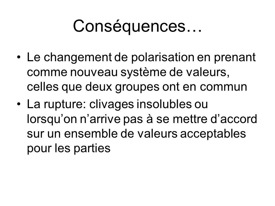 Conséquences… Le changement de polarisation en prenant comme nouveau système de valeurs, celles que deux groupes ont en commun La rupture: clivages in