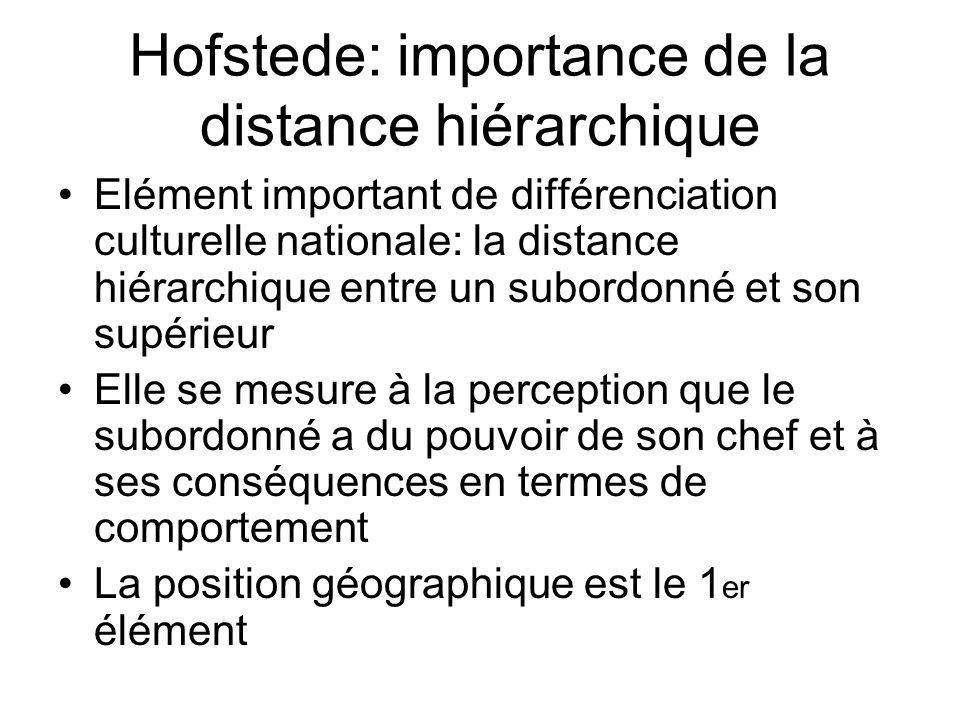 Hofstede: importance de la distance hiérarchique Elément important de différenciation culturelle nationale: la distance hiérarchique entre un subordon