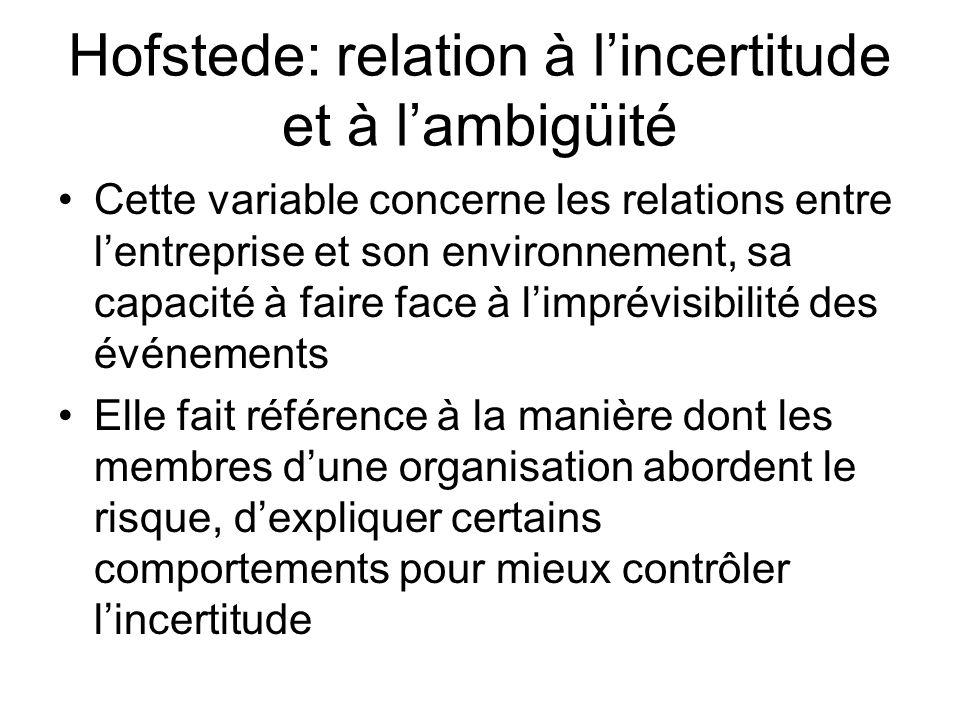 Hofstede: relation à lincertitude et à lambigüité Cette variable concerne les relations entre lentreprise et son environnement, sa capacité à faire fa