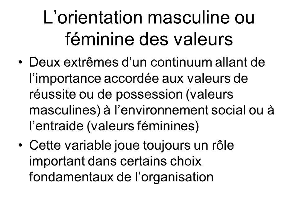 Lorientation masculine ou féminine des valeurs Deux extrêmes dun continuum allant de limportance accordée aux valeurs de réussite ou de possession (va