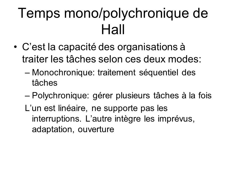 Temps mono/polychronique de Hall Cest la capacité des organisations à traiter les tâches selon ces deux modes: –Monochronique: traitement séquentiel d