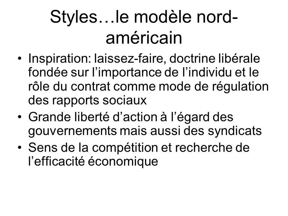 Styles…le modèle nord- américain Inspiration: laissez-faire, doctrine libérale fondée sur limportance de lindividu et le rôle du contrat comme mode de