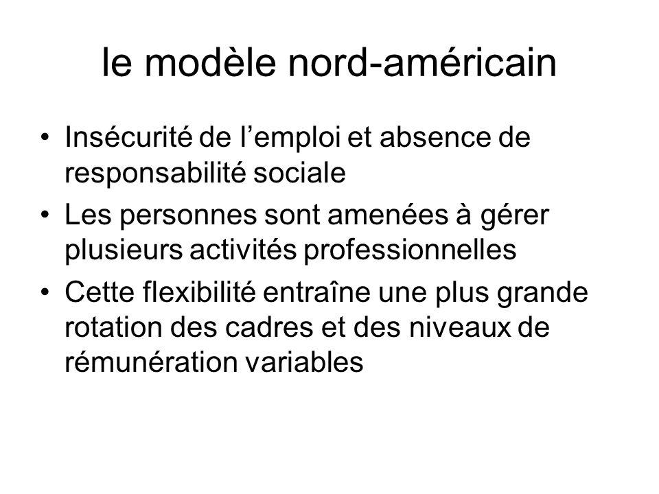 le modèle nord-américain Insécurité de lemploi et absence de responsabilité sociale Les personnes sont amenées à gérer plusieurs activités professionn