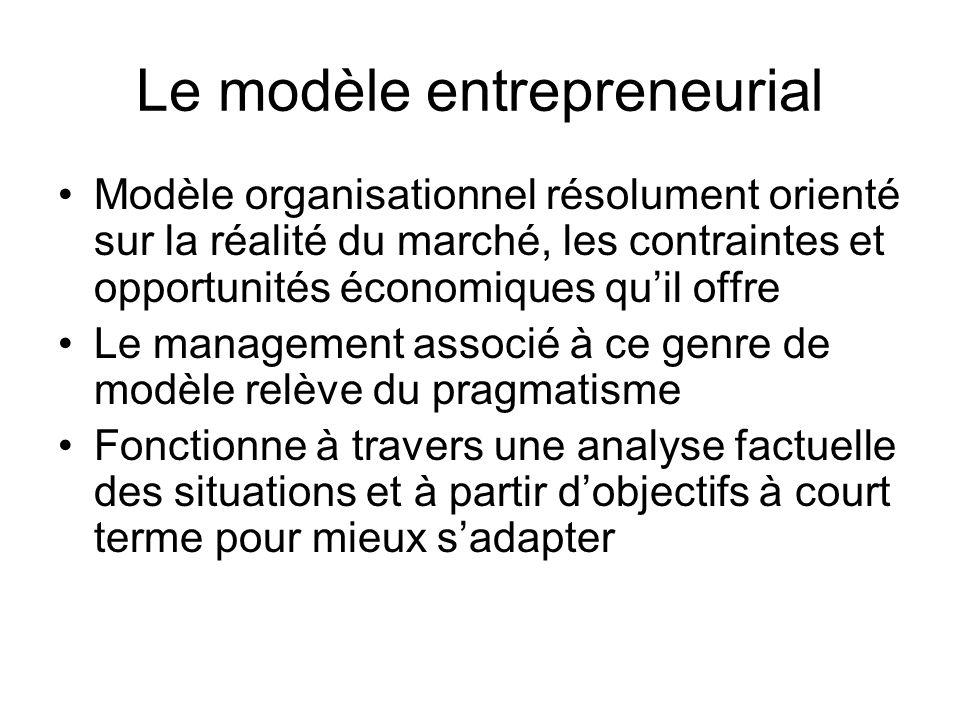 Le modèle entrepreneurial Modèle organisationnel résolument orienté sur la réalité du marché, les contraintes et opportunités économiques quil offre L