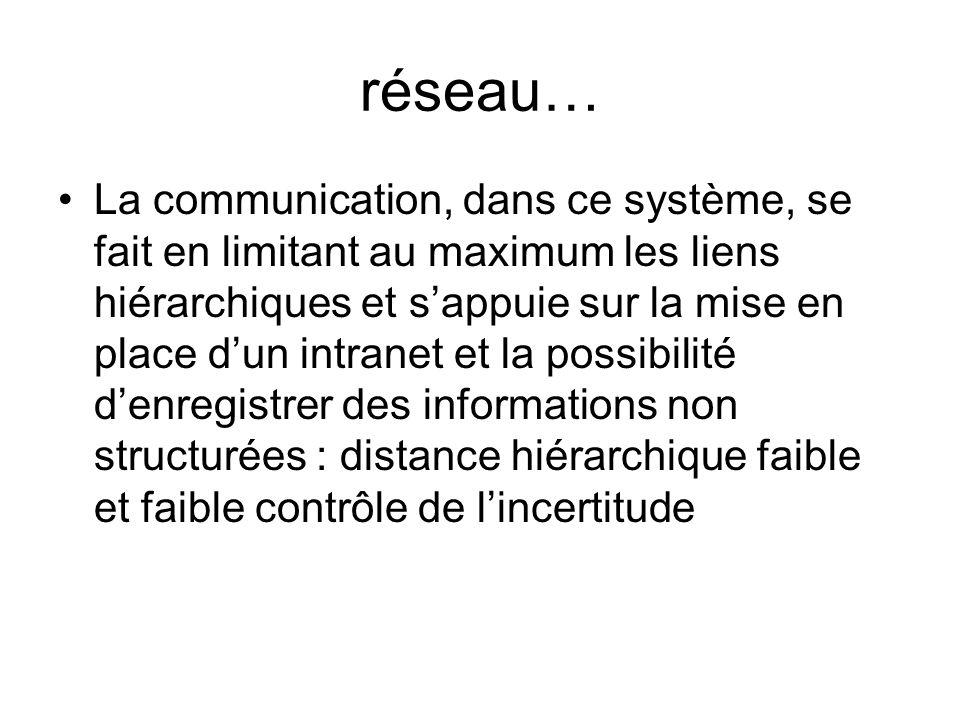 réseau… La communication, dans ce système, se fait en limitant au maximum les liens hiérarchiques et sappuie sur la mise en place dun intranet et la p