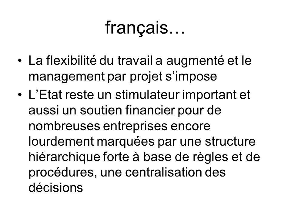 français… La flexibilité du travail a augmenté et le management par projet simpose LEtat reste un stimulateur important et aussi un soutien financier