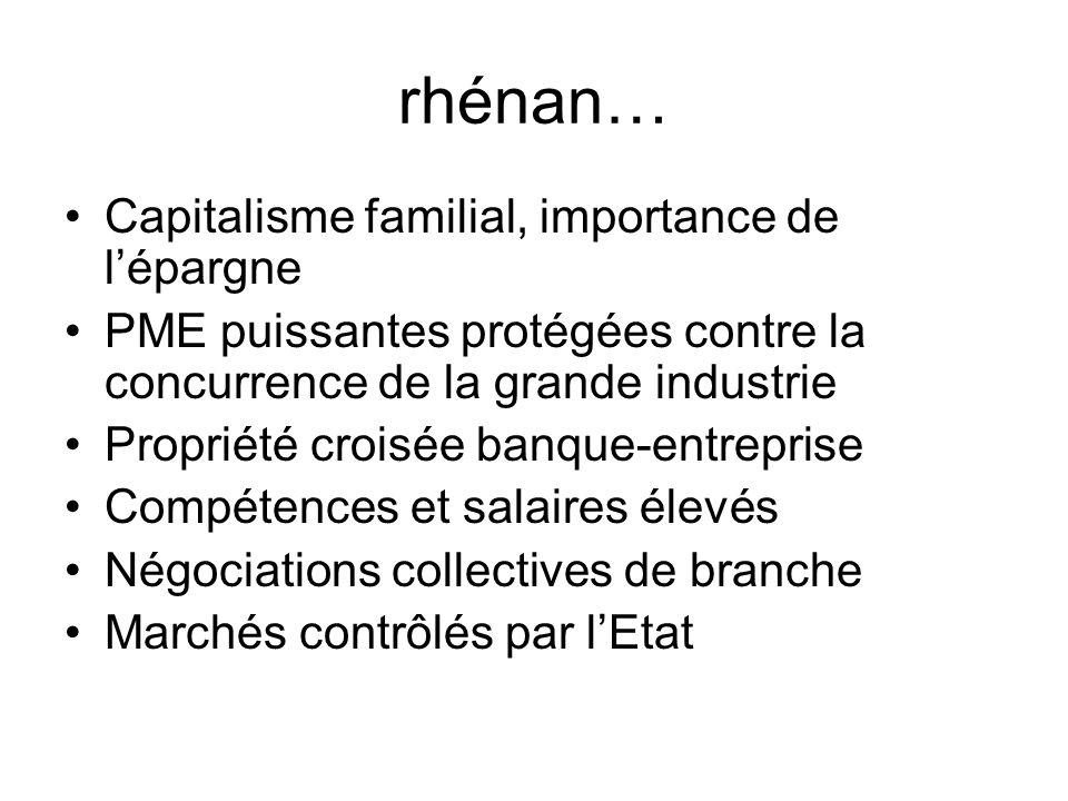rhénan… Capitalisme familial, importance de lépargne PME puissantes protégées contre la concurrence de la grande industrie Propriété croisée banque-en