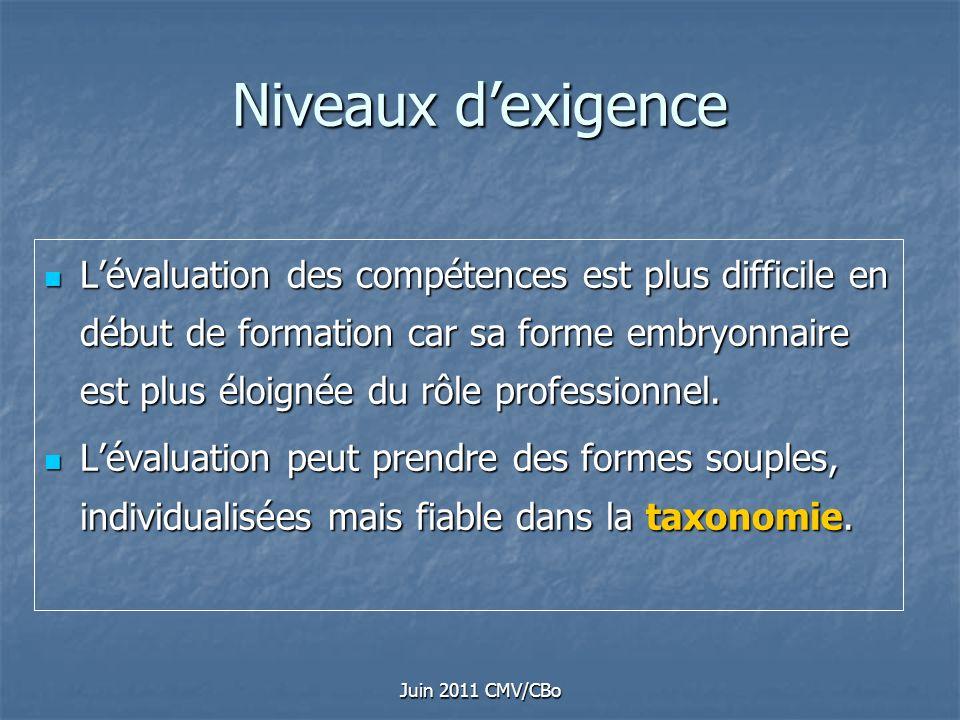Juin 2011 CMV/CBo Niveaux dexigence Lévaluation des compétences est plus difficile en début de formation car sa forme embryonnaire est plus éloignée d