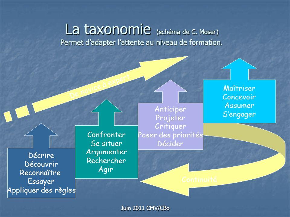 Juin 2011 CMV/CBo La taxonomie (schéma de C. Moser) Permet dadapter lattente au niveau de formation. Décrire Découvrir Reconnaître Essayer Appliquer d