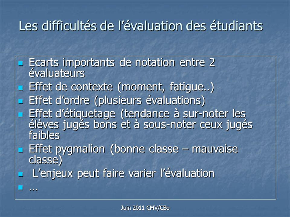 Juin 2011 CMV/CBo Les difficultés de lévaluation des étudiants Ecarts importants de notation entre 2 évaluateurs Ecarts importants de notation entre 2