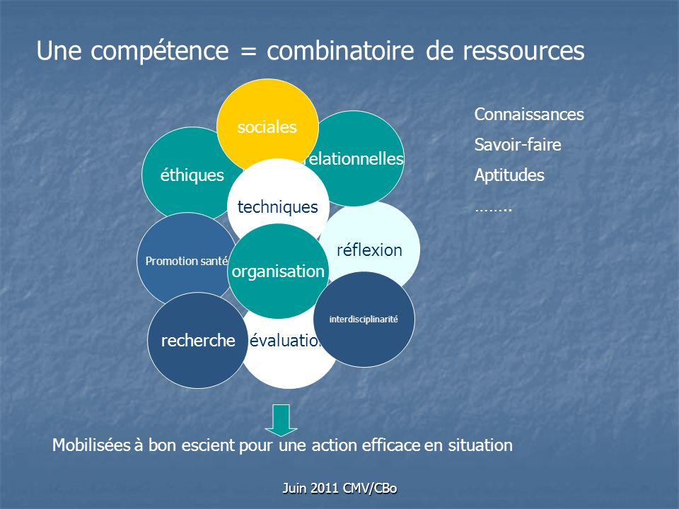 Juin 2011 CMV/CBo éthiques réflexion relationnelles sociales évaluation techniques Promotion santé recherche organisation interdisciplinarité Une comp