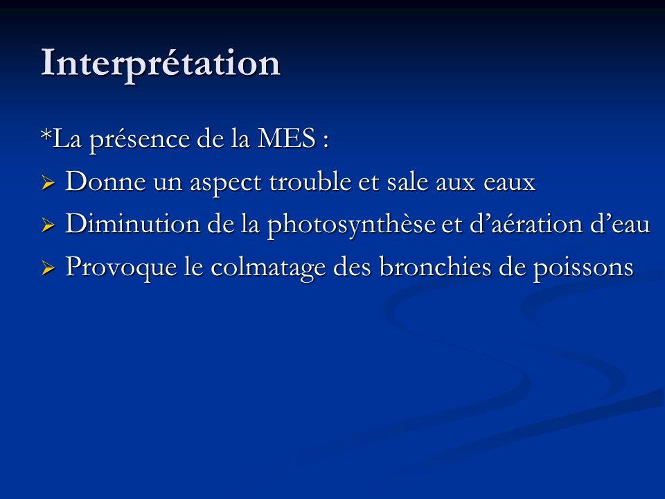 Interprétation *La présence de la MES : Donne un aspect trouble et sale aux eaux Donne un aspect trouble et sale aux eaux Diminution de la photosynthè