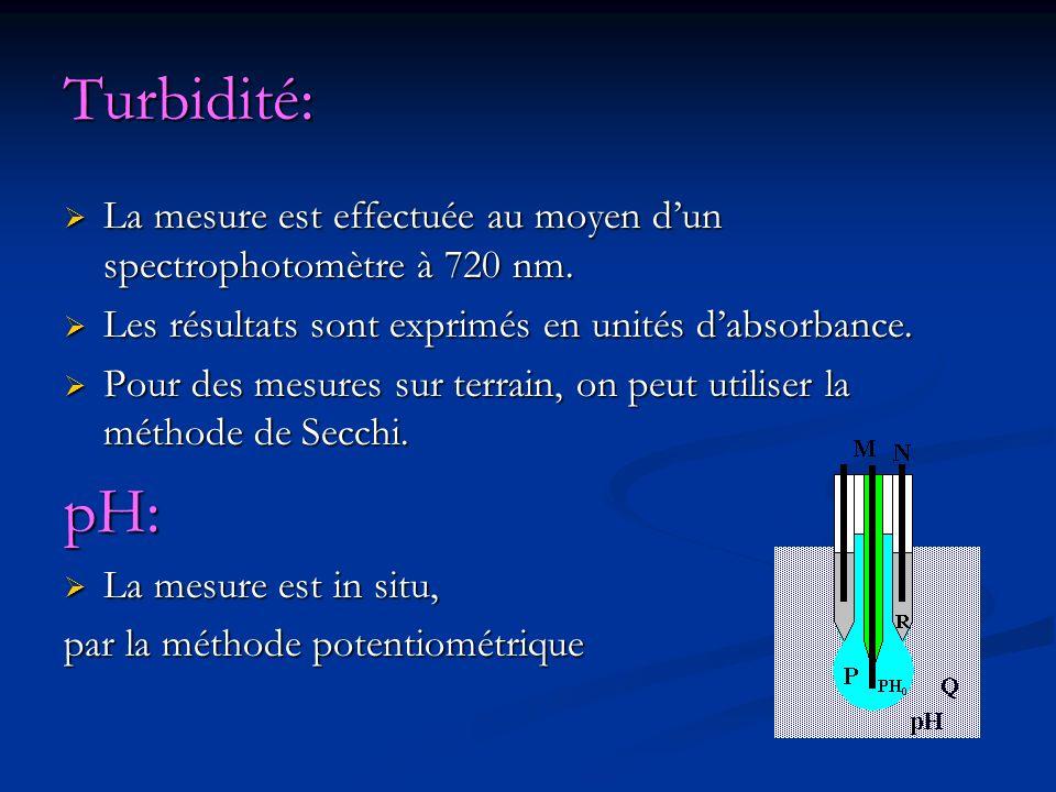 Turbidité: La mesure est effectuée au moyen dun spectrophotomètre à 720 nm. La mesure est effectuée au moyen dun spectrophotomètre à 720 nm. Les résul