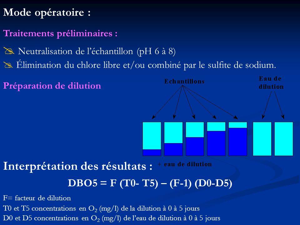 Traitements préliminaires : Neutralisation de léchantillon (pH 6 à 8) Élimination du chlore libre et/ou combiné par le sulfite de sodium. Mode opérato