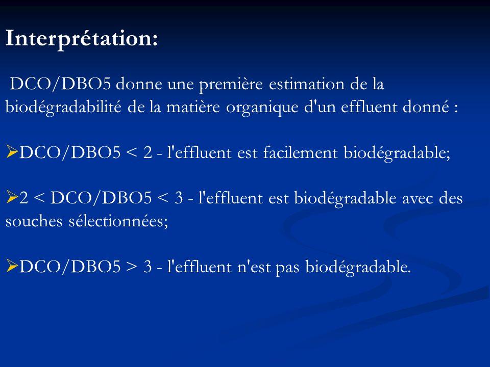 Interprétation: DCO/DBO5 donne une première estimation de la biodégradabilité de la matière organique d'un effluent donné : DCO/DBO5 < 2 - l'effluent