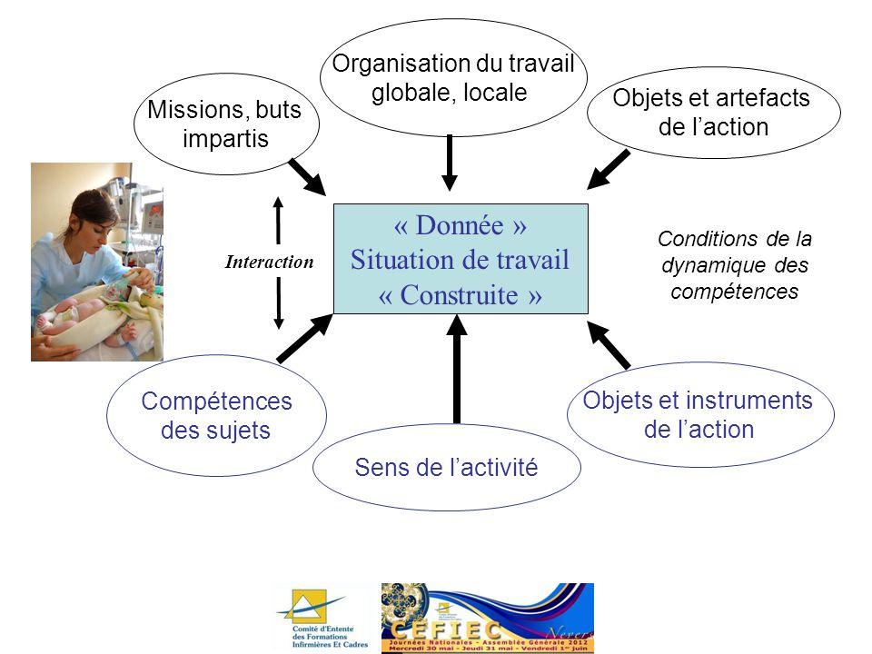 Missions, buts impartis Organisation du travail globale, locale Conditions de la dynamique des compétences Objets et artefacts de laction « Donnée » S