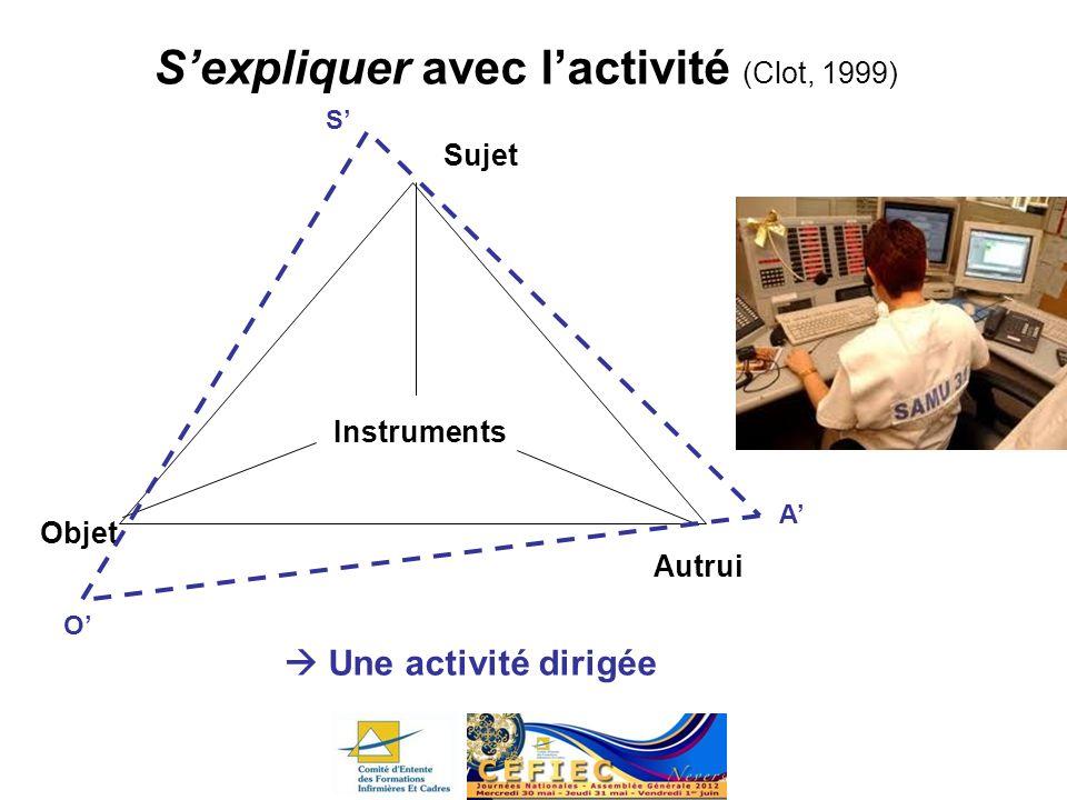 Sexpliquer avec lactivité (Clot, 1999) Sujet Objet Une activité dirigée Instruments O A S Autrui