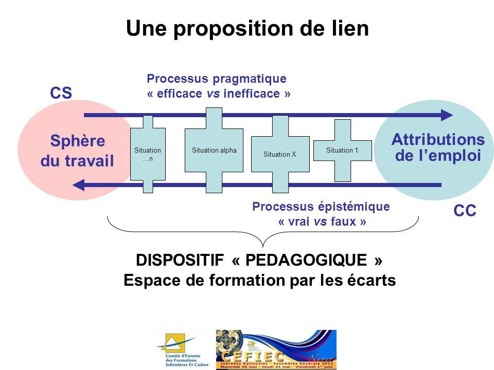 Sphère du travail Attributions de lemploi Une proposition de lien Processus épistémique « vrai vs faux » CC Processus pragmatique « efficace vs ineffi