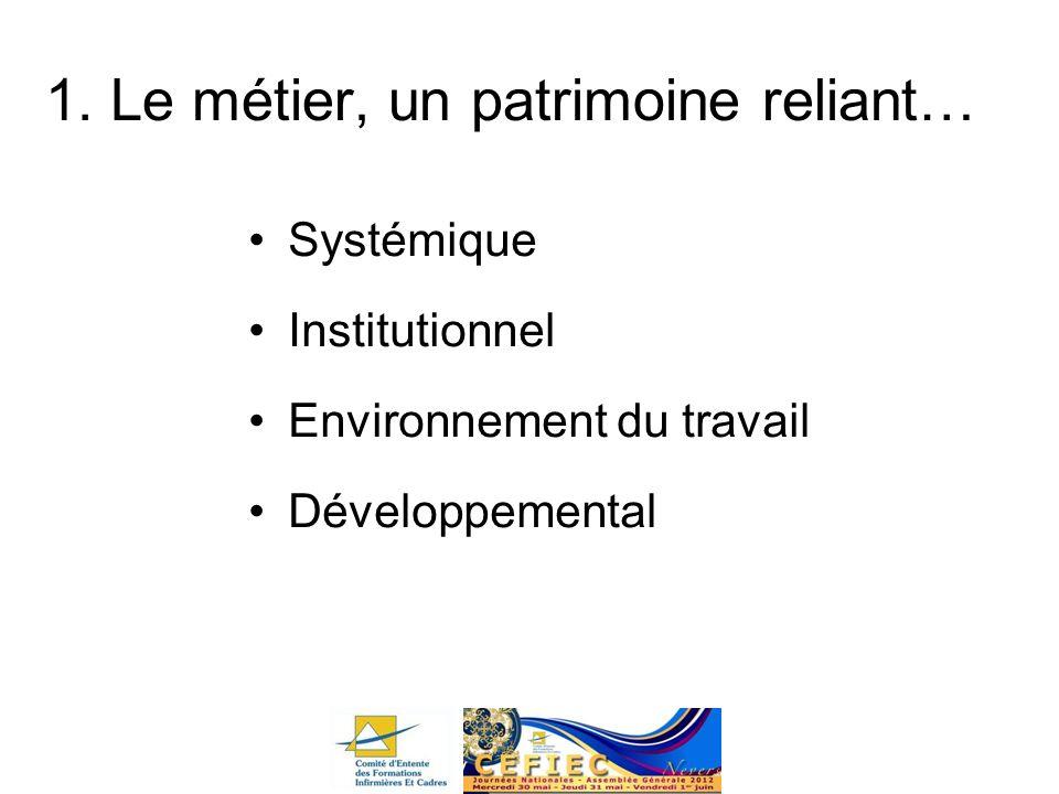 1. Le métier, un patrimoine reliant… Systémique Institutionnel Environnement du travail Développemental
