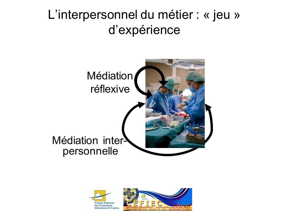 Linterpersonnel du métier : « jeu » dexpérience Médiation inter- personnelle Médiation réflexive