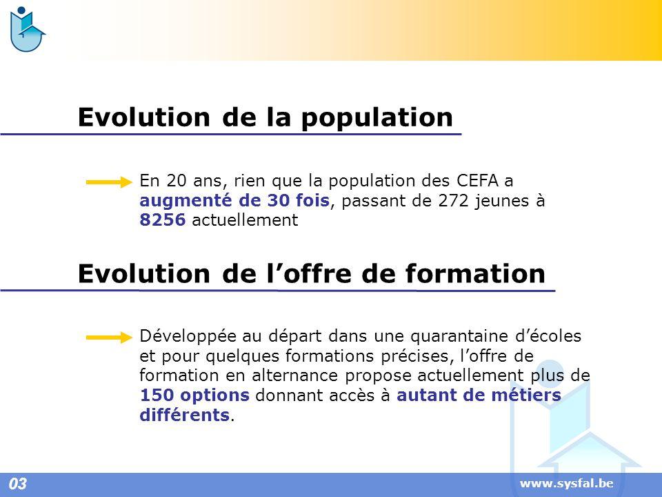 www.sysfal.be Evolution de la population En 20 ans, rien que la population des CEFA a augmenté de 30 fois, passant de 272 jeunes à 8256 actuellement D