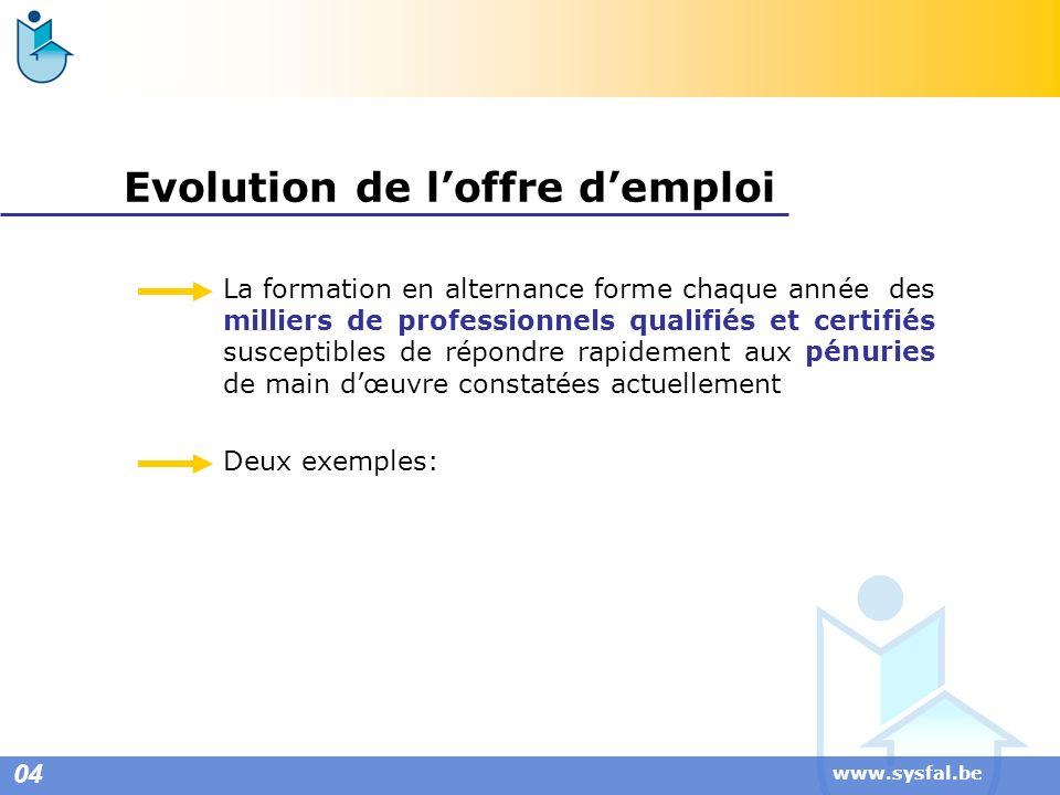 www.sysfal.be Evolution de loffre demploi La formation en alternance forme chaque année des milliers de professionnels qualifiés et certifiés suscepti