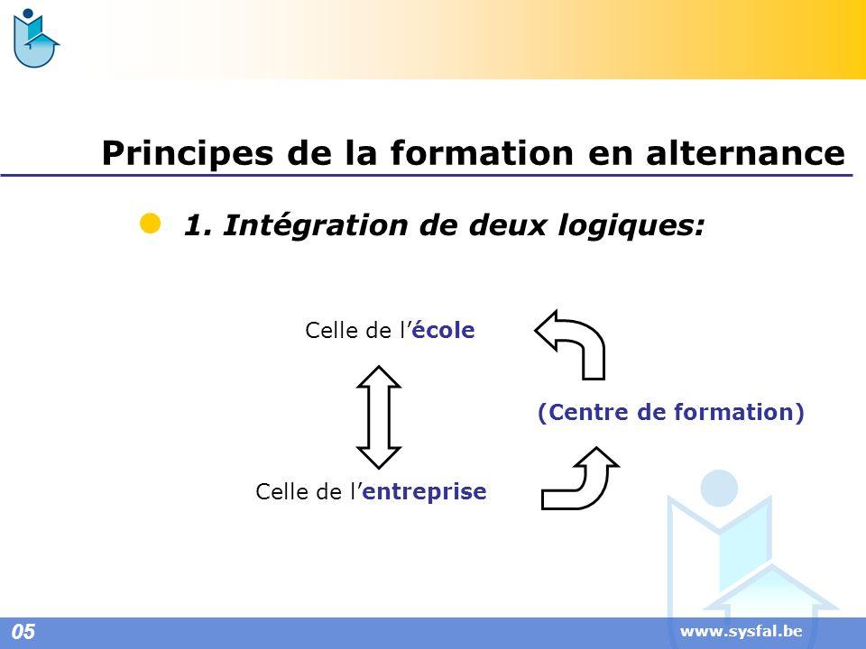 www.sysfal.be Principes de la formation en alternance 1. Intégration de deux logiques: Celle de lécole Celle de lentreprise (Centre de formation) 05