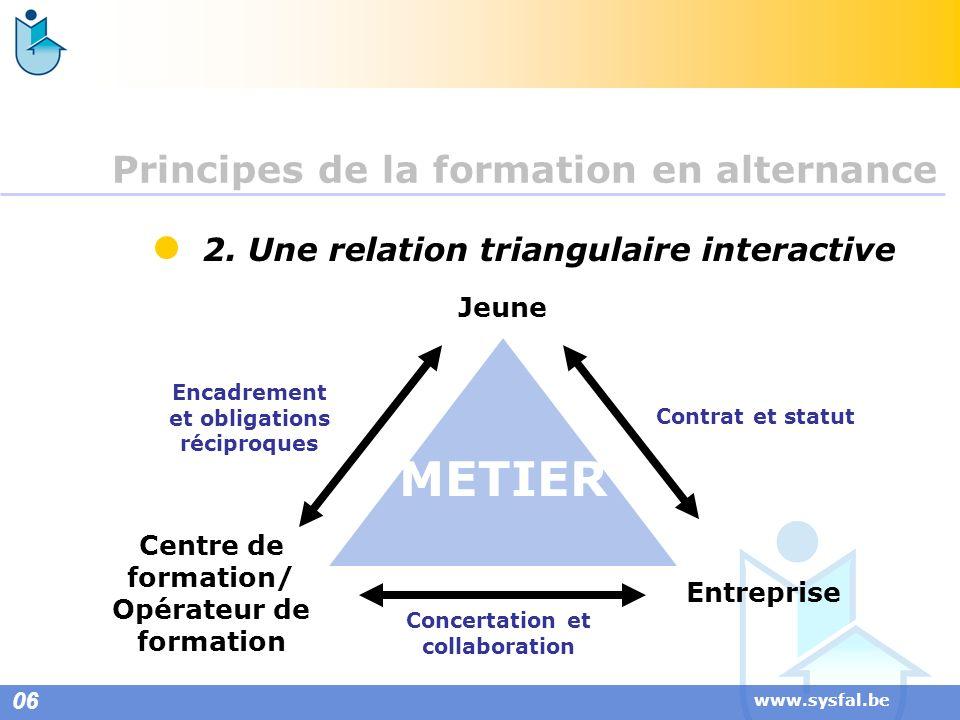 www.sysfal.be 2. Une relation triangulaire interactive Jeune Centre de formation/ Opérateur de formation Entreprise Encadrement et obligations récipro