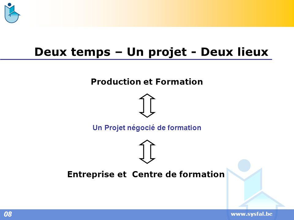 www.sysfal.be Deux temps – Un projet - Deux lieux Production et Formation Un Projet négocié de formation Entreprise et Centre de formation 08