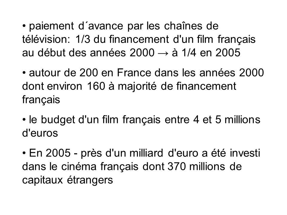 paiement d´avance par les chaînes de télévision: 1/3 du financement d'un film français au début des années 2000 à 1/4 en 2005 autour de 200 en France