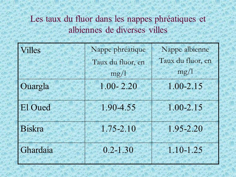 Les taux du fluor dans les nappes phréatiques et albiennes de diverses villes Villes Nappe phréatique Taux du fluor, en mg/l Nappe albienne Taux du fluor, en mg/l Ouargla1.00- 2.201.00-2.15 El Oued1.90-4.551.00-2.15 Biskra1.75-2.101.95-2.20 Ghardaia0.2-1.301.10-1.25