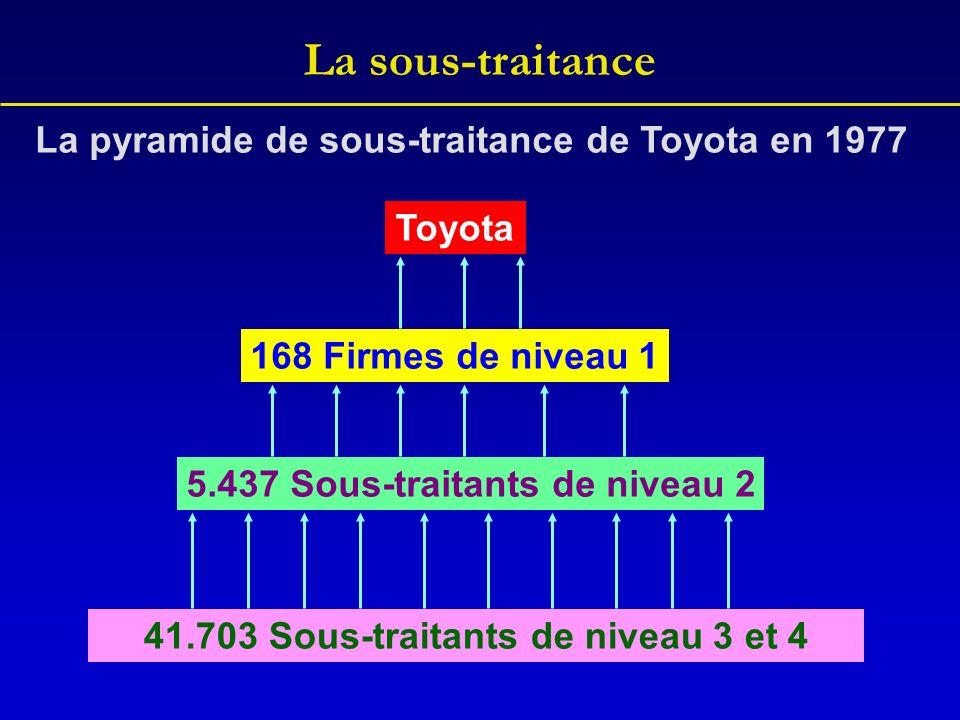 La sous-traitance 41.703 Sous-traitants de niveau 3 et 4 5.437 Sous-traitants de niveau 2 168 Firmes de niveau 1 Toyota La pyramide de sous-traitance