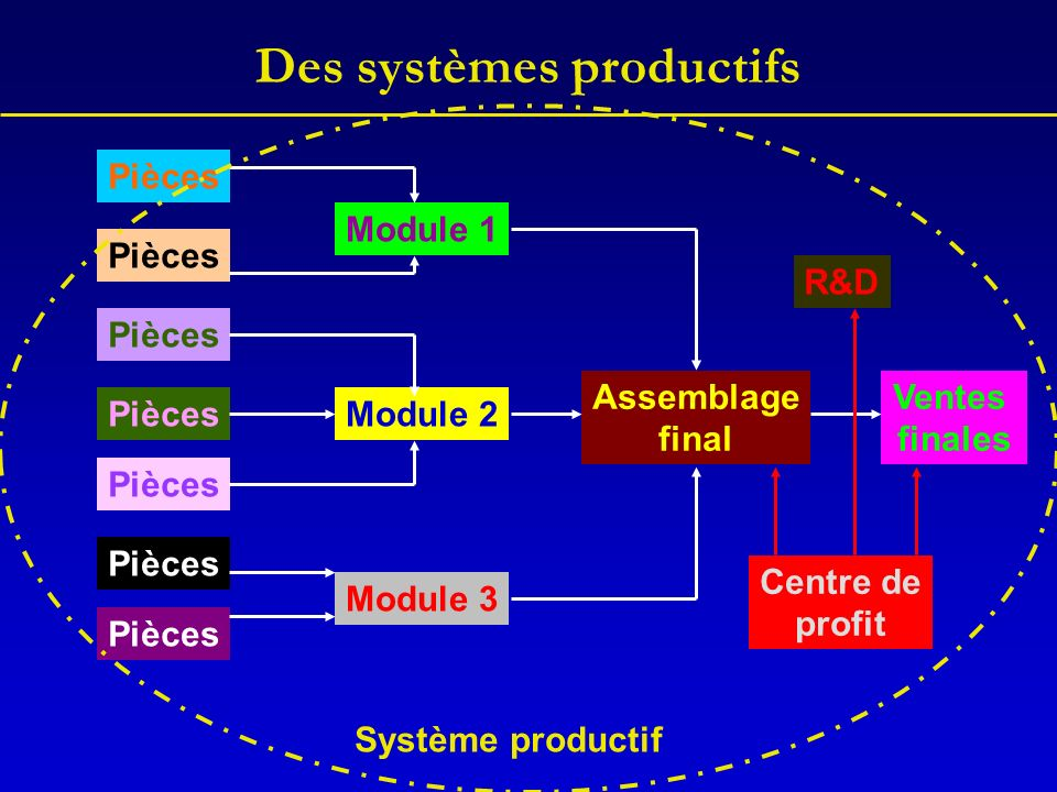 Des systèmes productifs Ventes finales Assemblage final Module 1 Module 2 Module 3 Pièces Centre de profit Système productif R&D