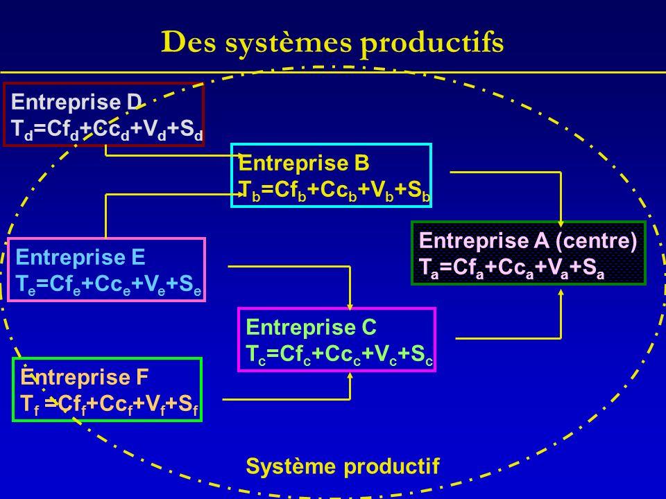 Des systèmes productifs Entreprise A (centre) T a =Cf a +Cc a +V a +S a Entreprise B T b =Cf b +Cc b +V b +S b Entreprise C T c =Cf c +Cc c +V c +S c