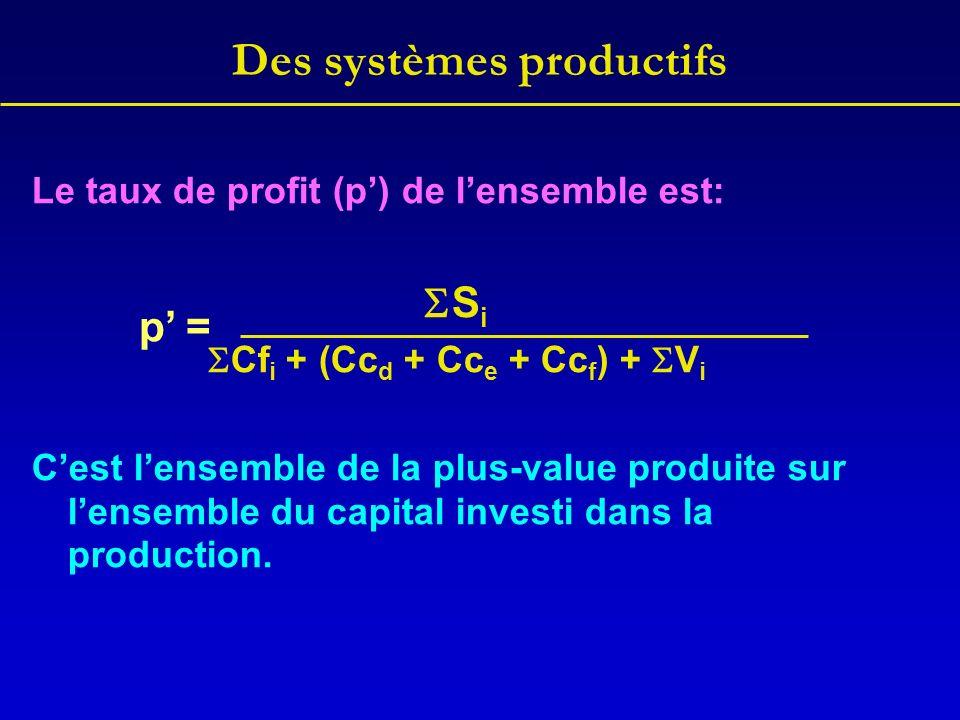 Des systèmes productifs Le taux de profit (p) de lensemble est: S i Cf i + (Cc d + Cc e + Cc f ) + V i Cest lensemble de la plus-value produite sur le