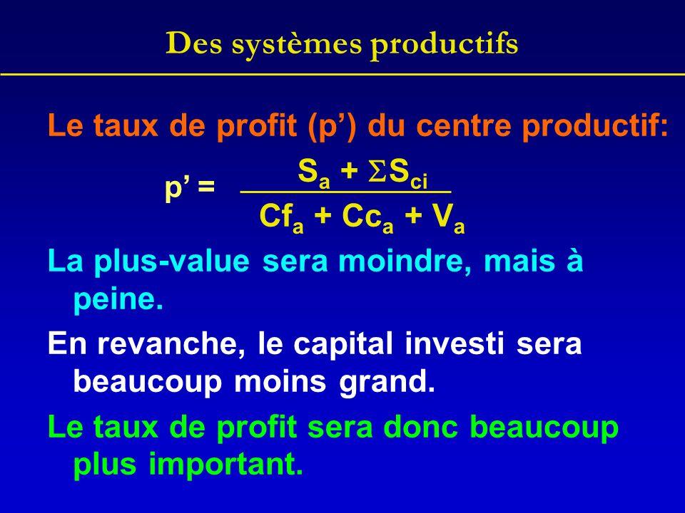 Des systèmes productifs Le taux de profit (p) du centre productif: S a + S ci Cf a + Cc a + V a La plus-value sera moindre, mais à peine. En revanche,