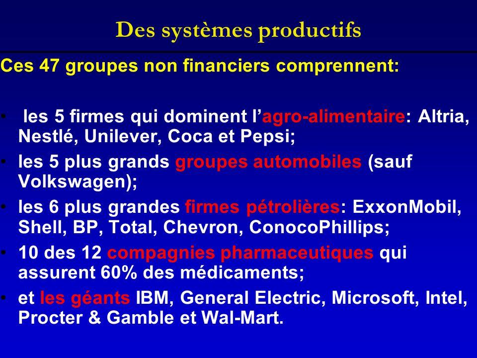 Des systèmes productifs Ces 47 groupes non financiers comprennent: les 5 firmes qui dominent lagro-alimentaire: Altria, Nestlé, Unilever, Coca et Peps