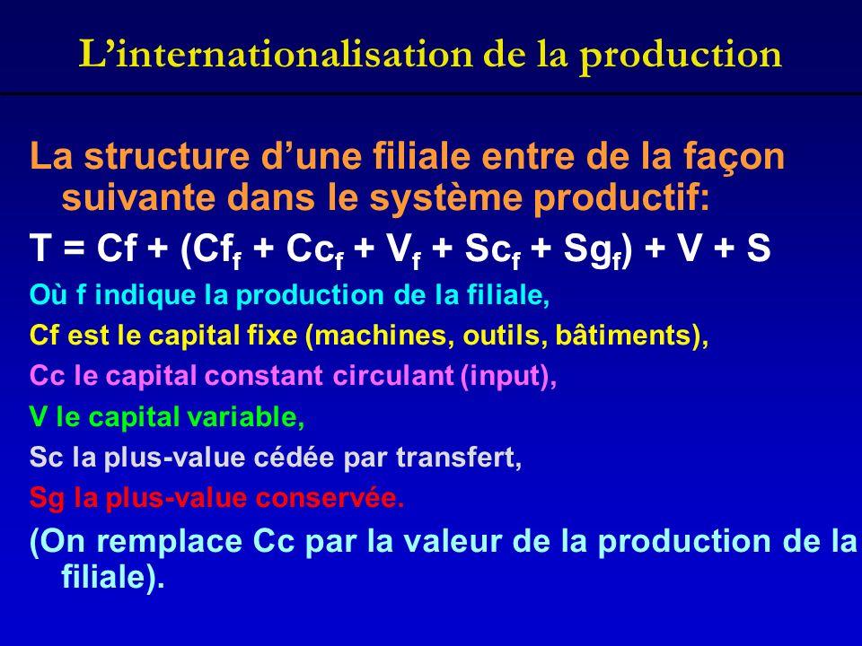 Linternationalisation de la production La structure dune filiale entre de la façon suivante dans le système productif: T = Cf + (Cf f + Cc f + V f + S