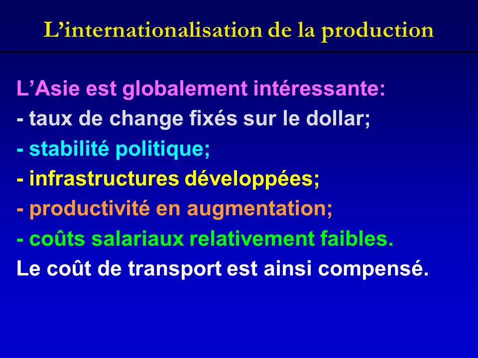 Linternationalisation de la production LAsie est globalement intéressante: - taux de change fixés sur le dollar; - stabilité politique; - infrastructu