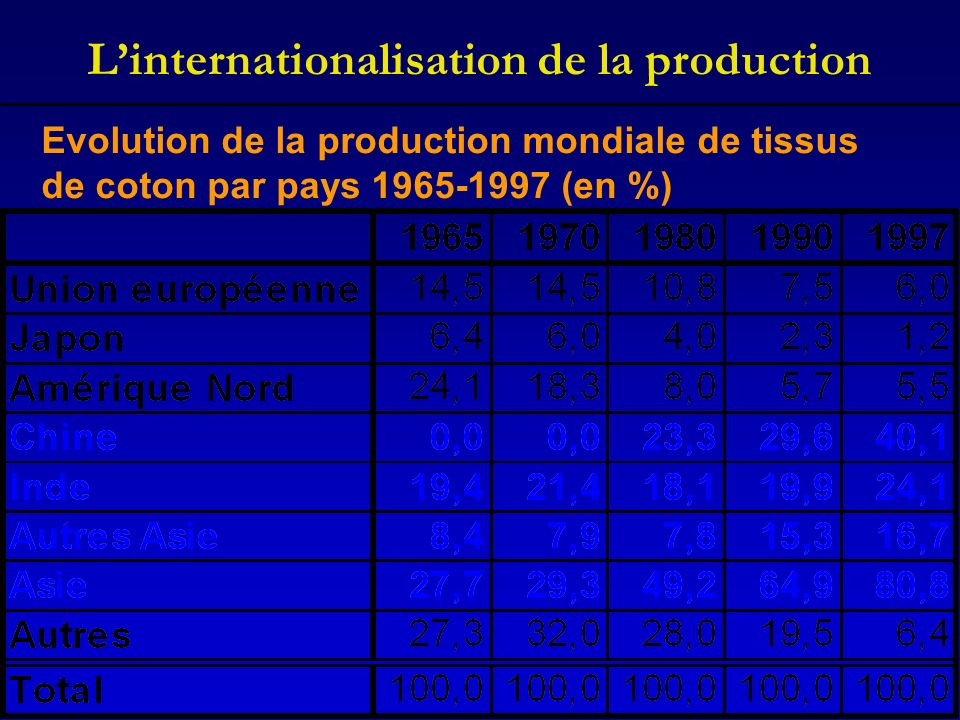 Linternationalisation de la production Evolution de la production mondiale de tissus de coton par pays 1965-1997 (en %)