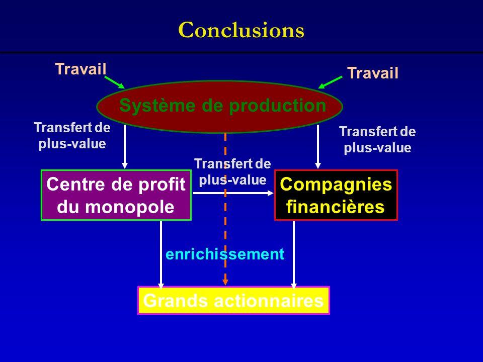 Conclusions Système de production Centre de profit du monopole Compagnies financières Grands actionnaires Transfert de plus-value Transfert de plus-va