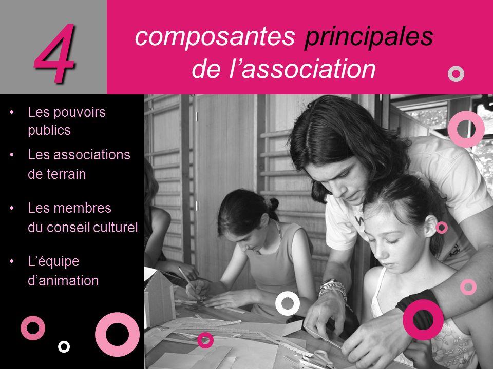 Les pouvoirs publics Les associations de terrain Les membres du conseil culturel Léquipe danimation composantes principales de lassociation4