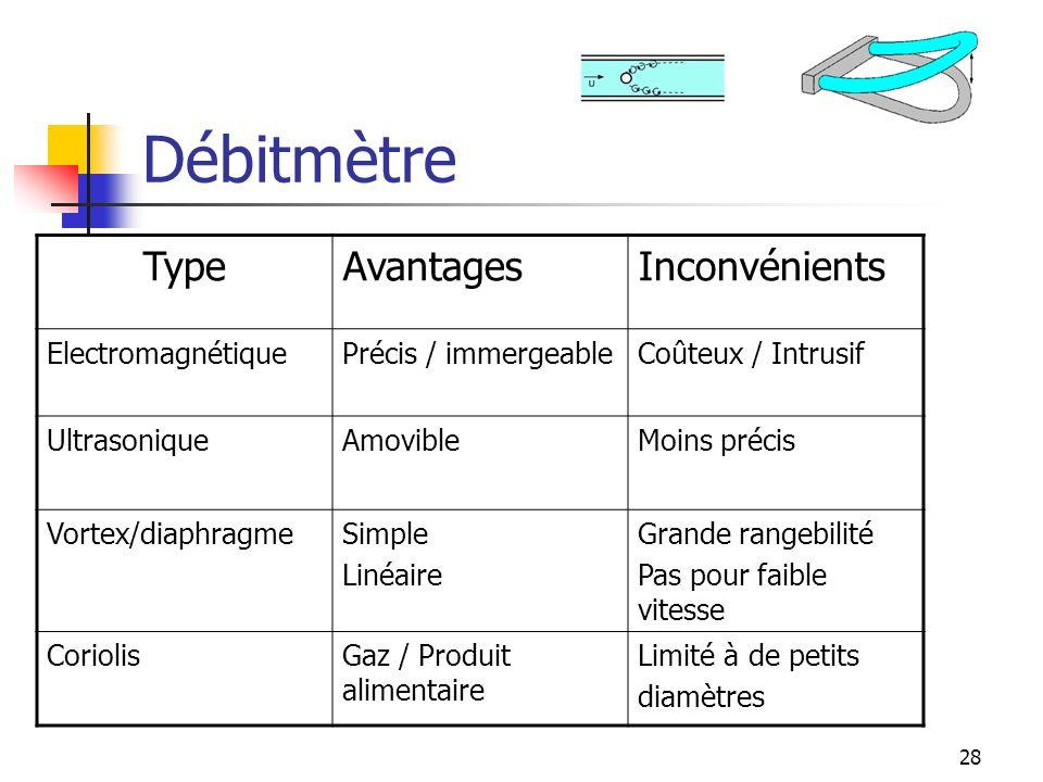 28 Débitmètre TypeAvantagesInconvénients ElectromagnétiquePrécis / immergeableCoûteux / Intrusif UltrasoniqueAmovibleMoins précis Vortex/diaphragmeSim