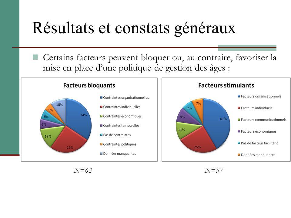 Résultats et constats généraux Certains facteurs peuvent bloquer ou, au contraire, favoriser la mise en place dune politique de gestion des âges : N=6