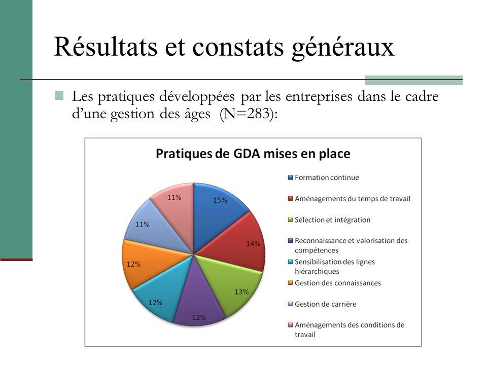 Résultats et constats généraux Les pratiques développées par les entreprises dans le cadre dune gestion des âges (N=283):