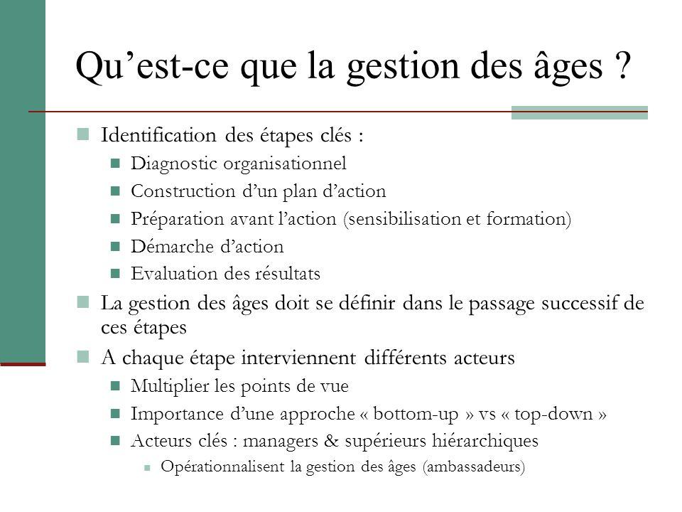 Quest-ce que la gestion des âges ? Identification des étapes clés : Diagnostic organisationnel Construction dun plan daction Préparation avant laction