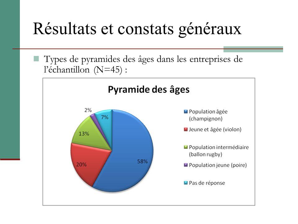 Résultats et constats généraux Types de pyramides des âges dans les entreprises de léchantillon (N=45) :