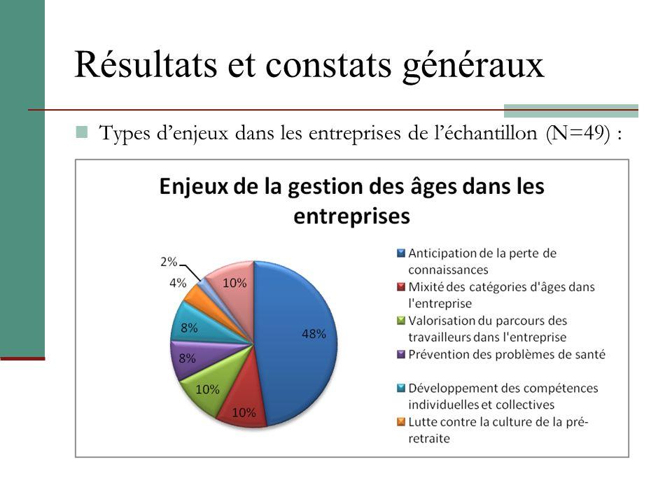 Résultats et constats généraux Types denjeux dans les entreprises de léchantillon (N=49) :